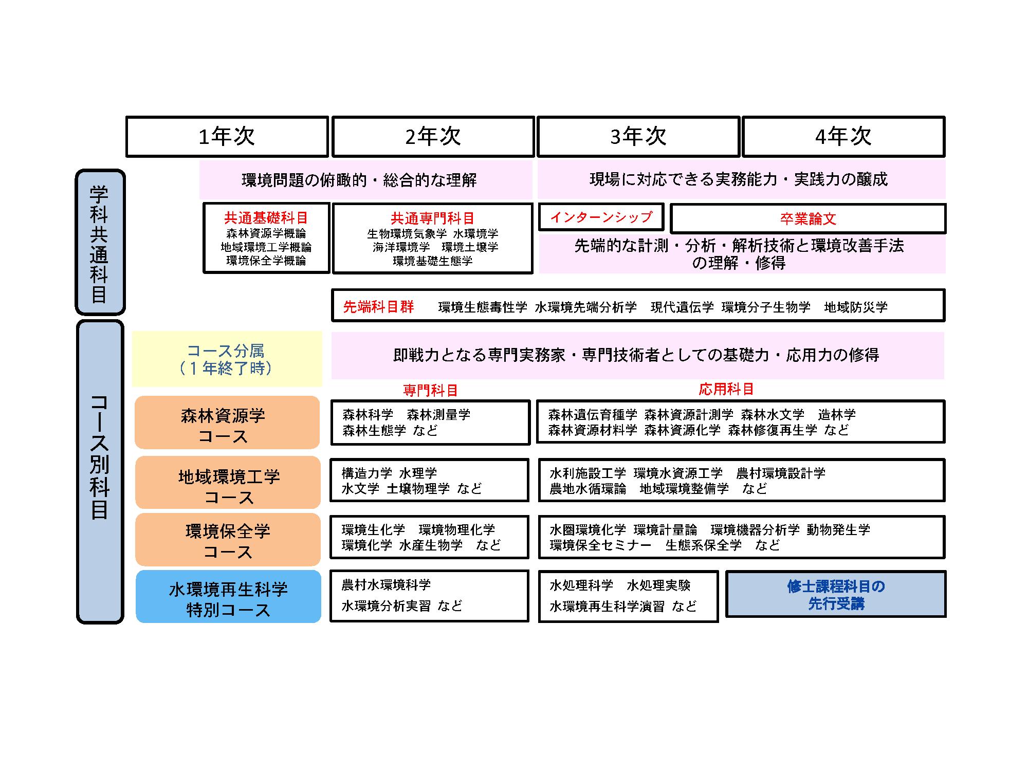 seibutukannkyou CMap2021.png