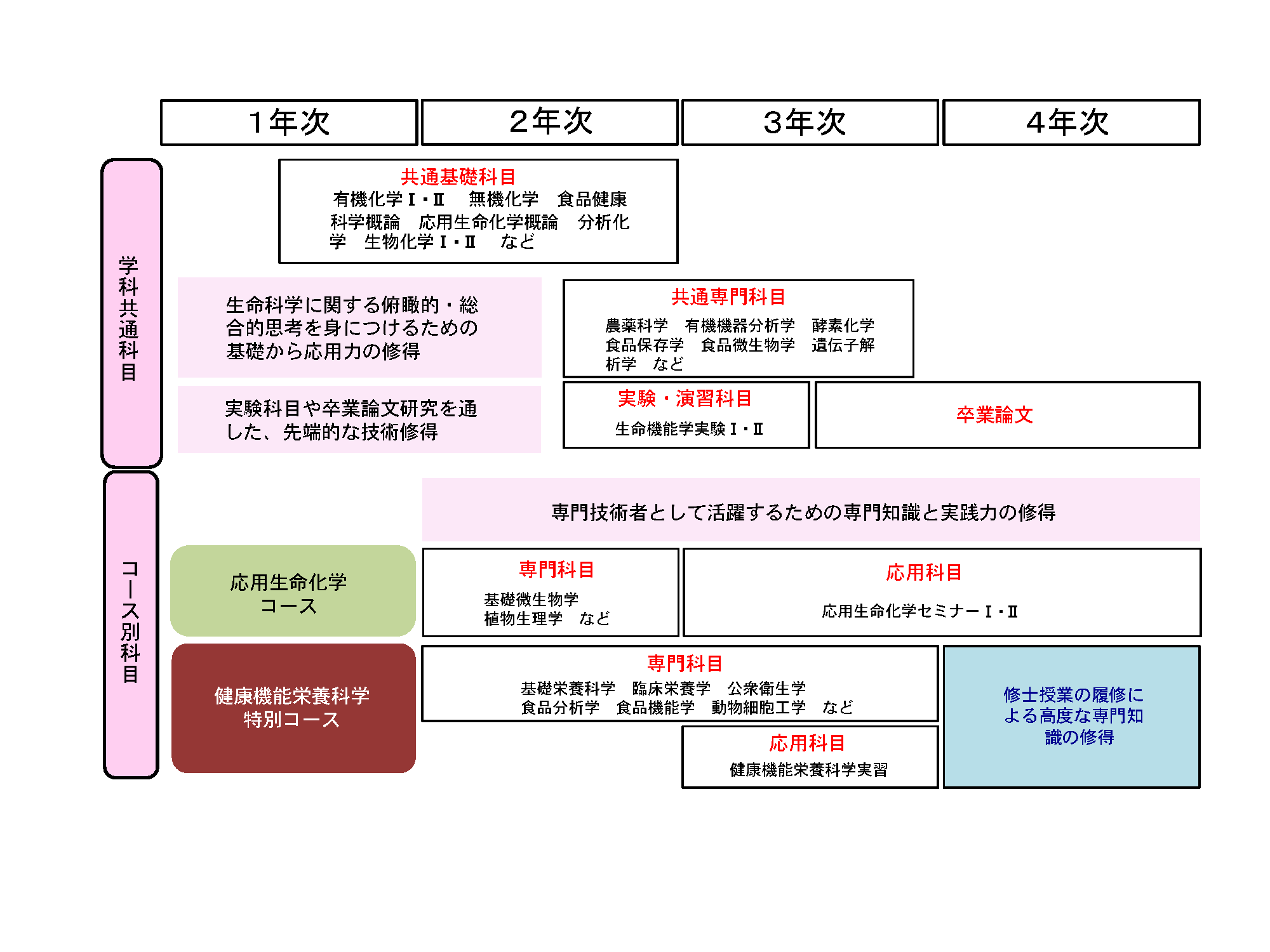 seimeikinou CMap2021.png