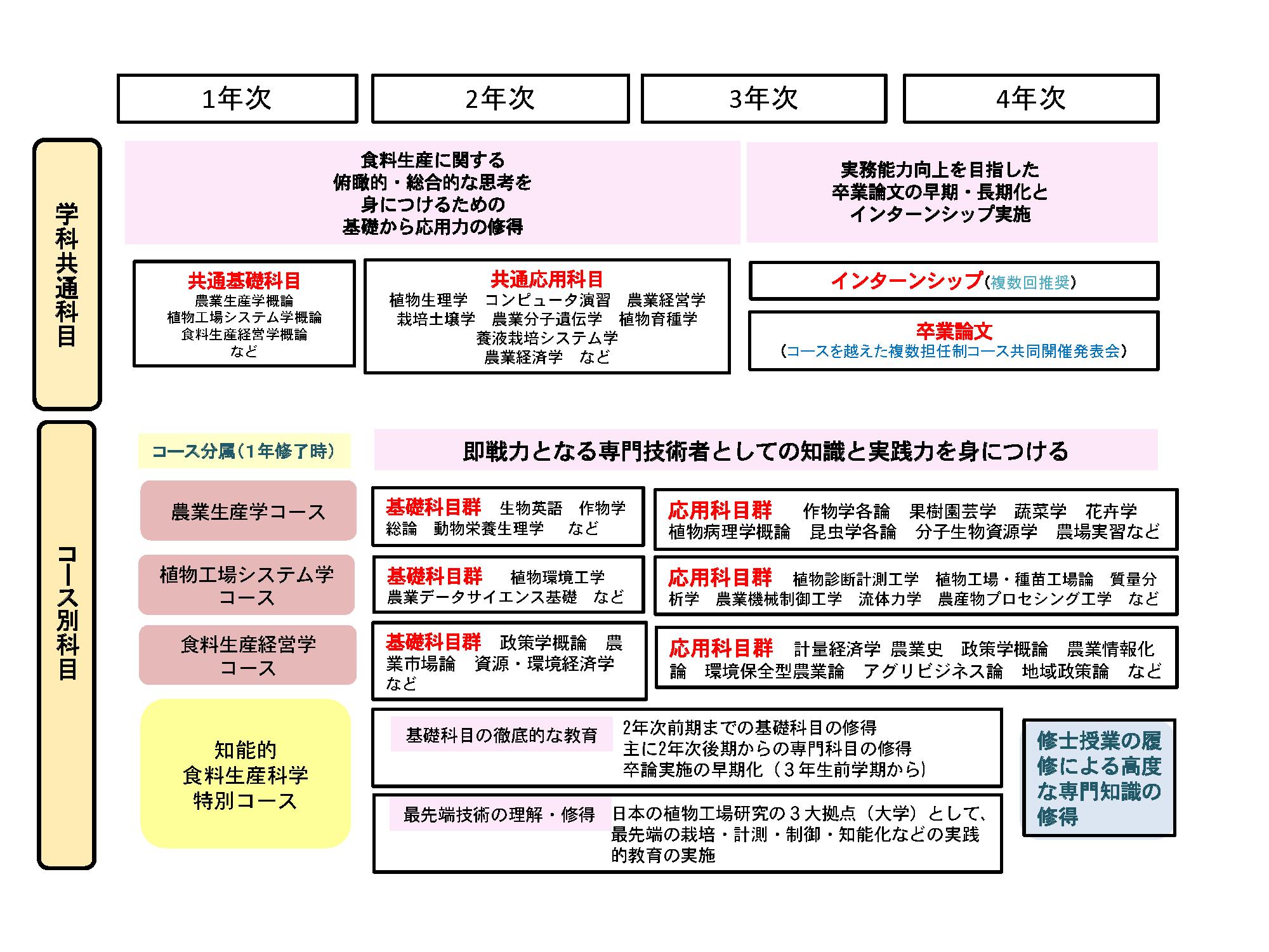 syokuryouseisan CMap2021.png